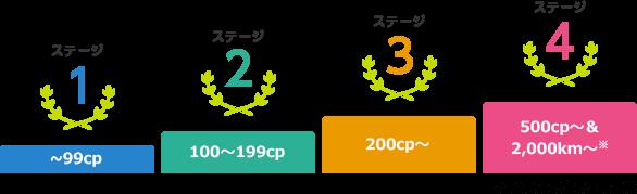 TCPプログラムのステージ