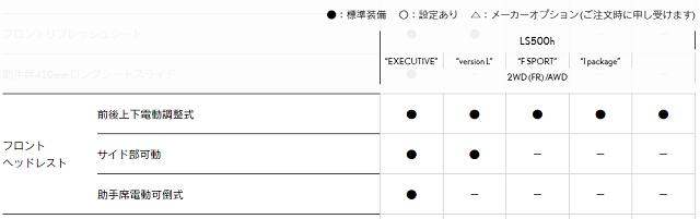レクサス標準装備表