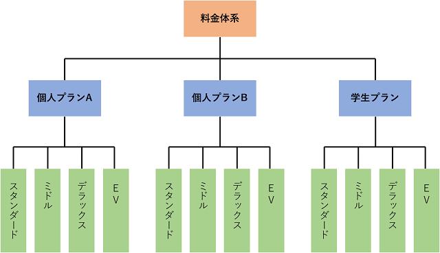 オリックスカーシェア料金体系