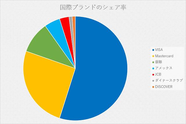 国際ブランドのシェア率を表すグラフ